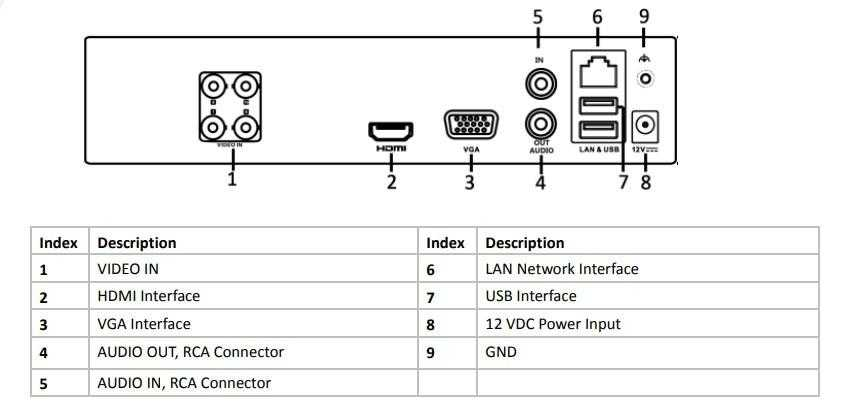 نام گذاری درگاه های خروجی دستگاه ذخیره ساز هایلوک