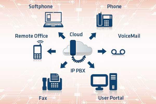 مرکز تلفن زایکو IP PBX