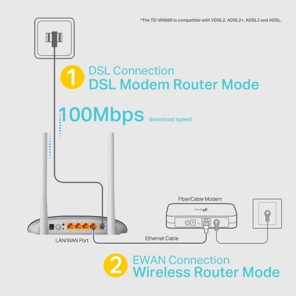 اتصال DSL و EWAN