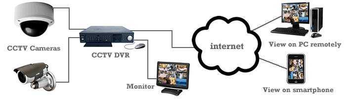 دوربین CCTV