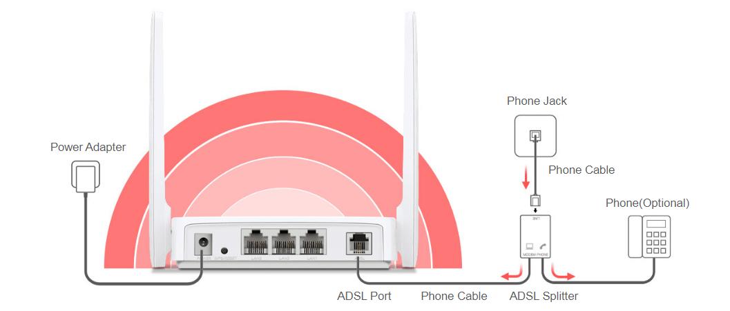 برآورد نیاز های اتصال شبکه