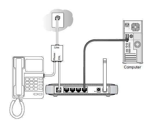 ADSL/DSL