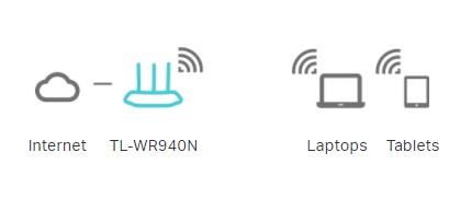 استفاده از TL-WR940N در حالت روتر