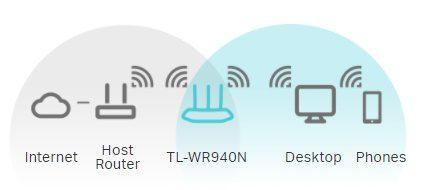 استفاده از TL-WR940N در حالت گسترش دهنده محدوده