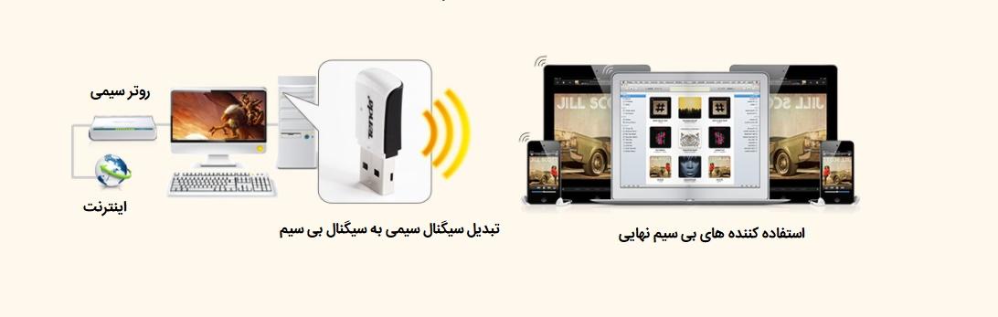 دسترسی همزمان کاربران متعدد