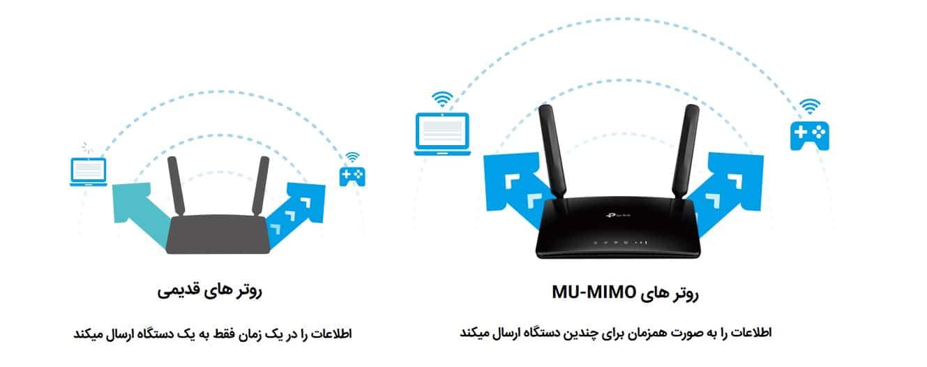 فناوری MU-MIMO برای ارائه همزمان اطلاعات