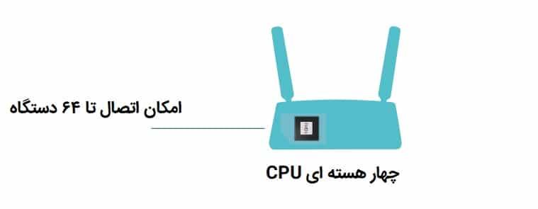 اتصال دستگاه 64 همزمان