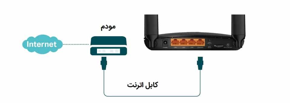 اتصال و نصب آسان تی پی لینک MR400